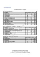 Equivalencia de buses por consorcio